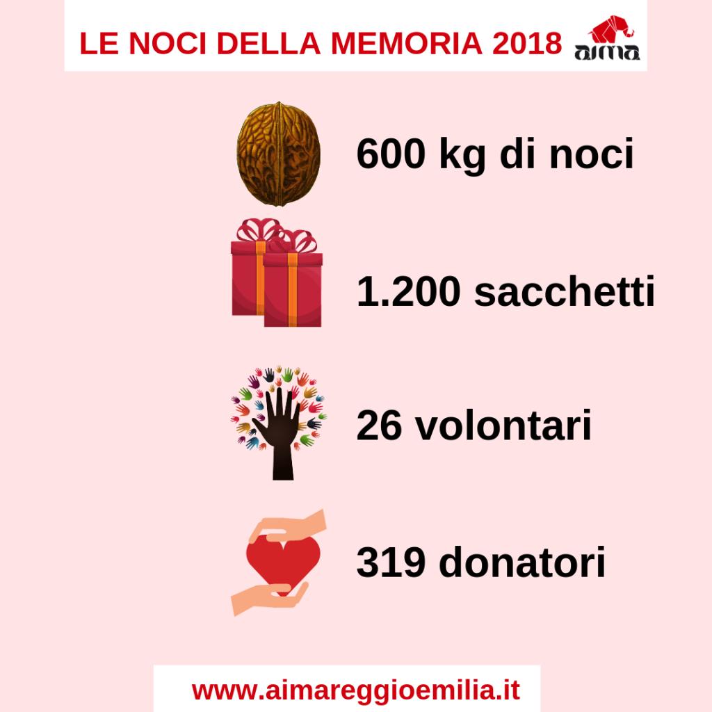 Risultati della campagna Noci della Memoria AIMA 2018 - Associazione Italiana Malattia di Alzheimer Reggio Emilia