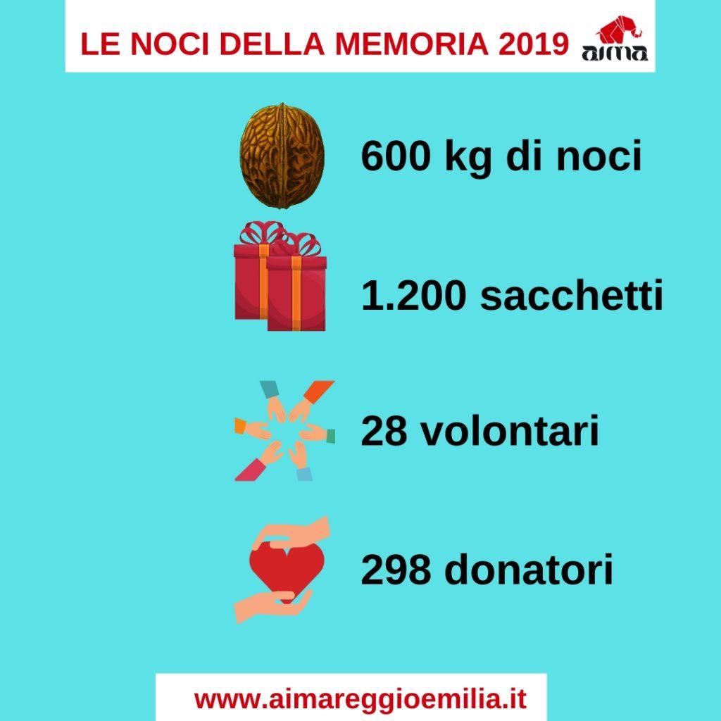 resoconto della campagna Noci della Memoria 2019