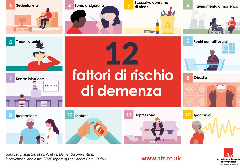 Infografica di ADI, Alzheimer's Disease International, sui 12 fattori di rischio di demenza